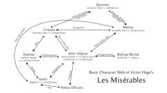 Les Miserables Charcter Web